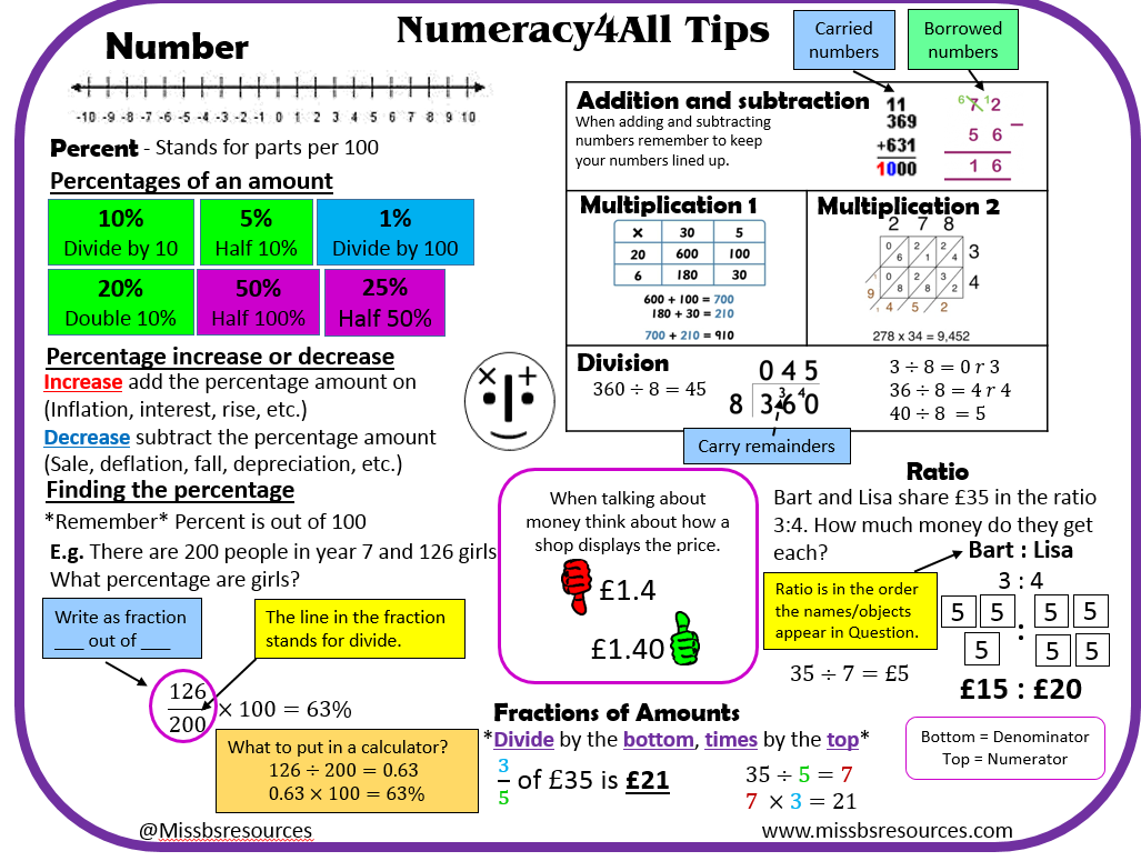 Pin On Numeracy Across The Curriculum