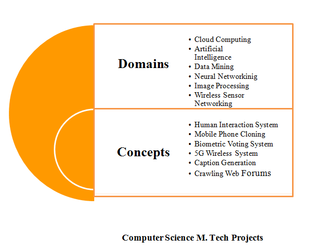 Computer Science MTech Projects we offer all domains like NETWORKING