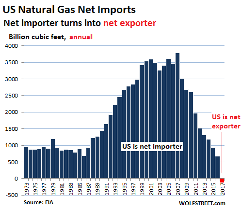 Https Wolfstreet Com 2018 03 02 U S Natural Gas Lng Imports Exports Global Impact Gas Graphing Global