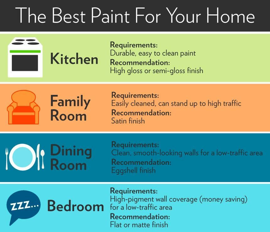 Guide to Paint Finishes (So You Won't Waste Your Money) | Paint ...