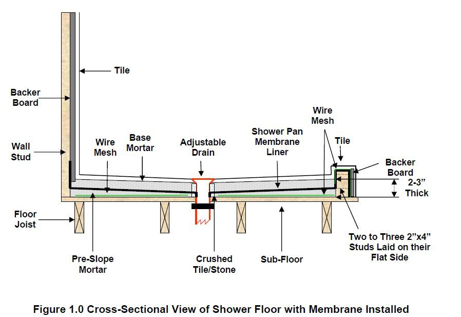 How To Build A Shower Pan Liner With Images Shower Pan