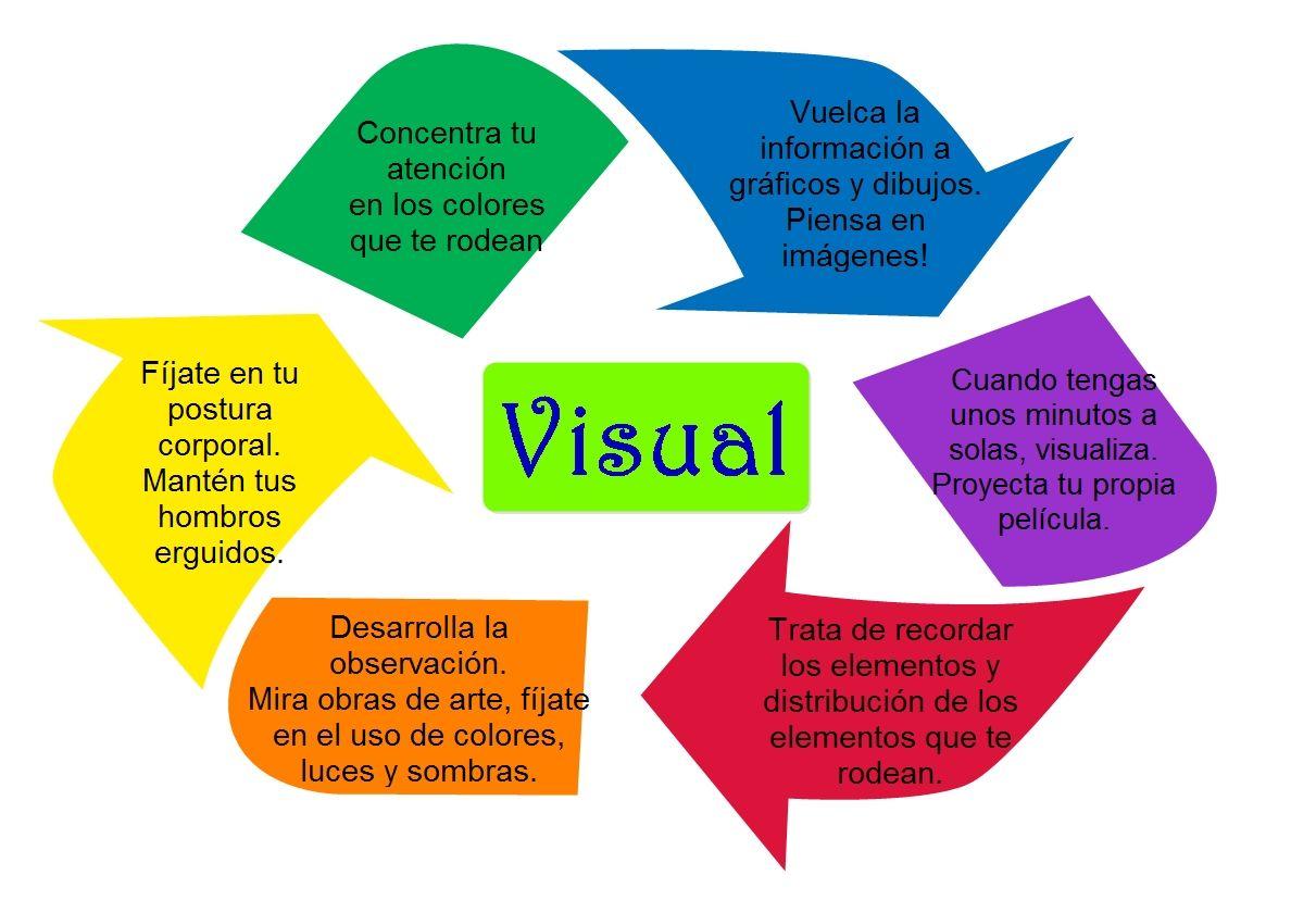 Despertando El Canal Visual Pnl Escucha Activa Docencia Percepcion
