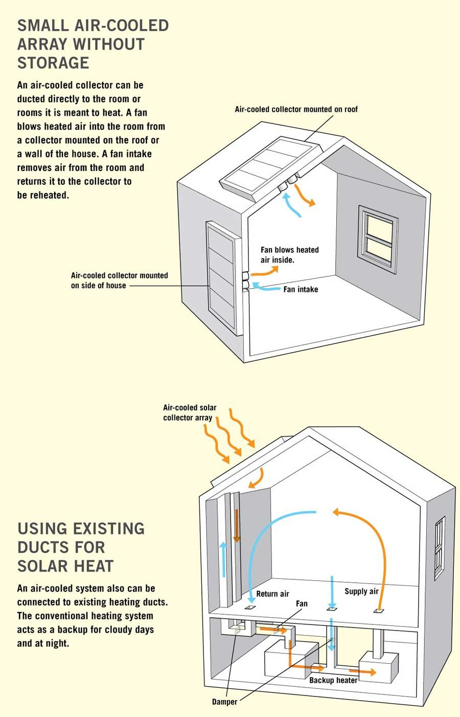 active solar space heating systems for your home | solar energy