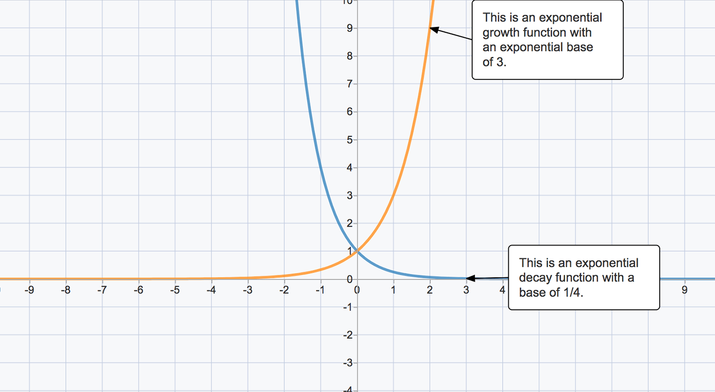 35 Clever Graphing Exponential Functions Worksheet Design
