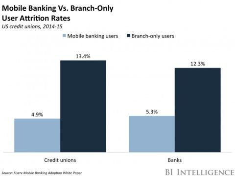 State of mobile banking in 2019 top apps, features