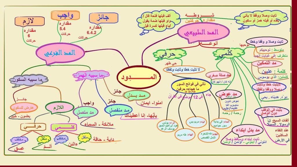 تلخيص لمـــادة التـــلاوة والتـــجويد 1 على هيئة خرائــــط ذهنــــية من Muslim Kids Activities Islamic Kids Activities Animal Activities For Kids