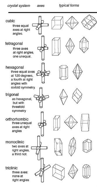 There are 6 (or 7) basic crystals systems that are