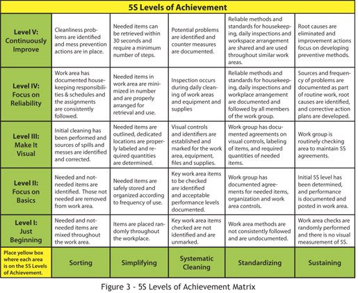 Articles | The 5S Method of Improvement - Enhancing Safety