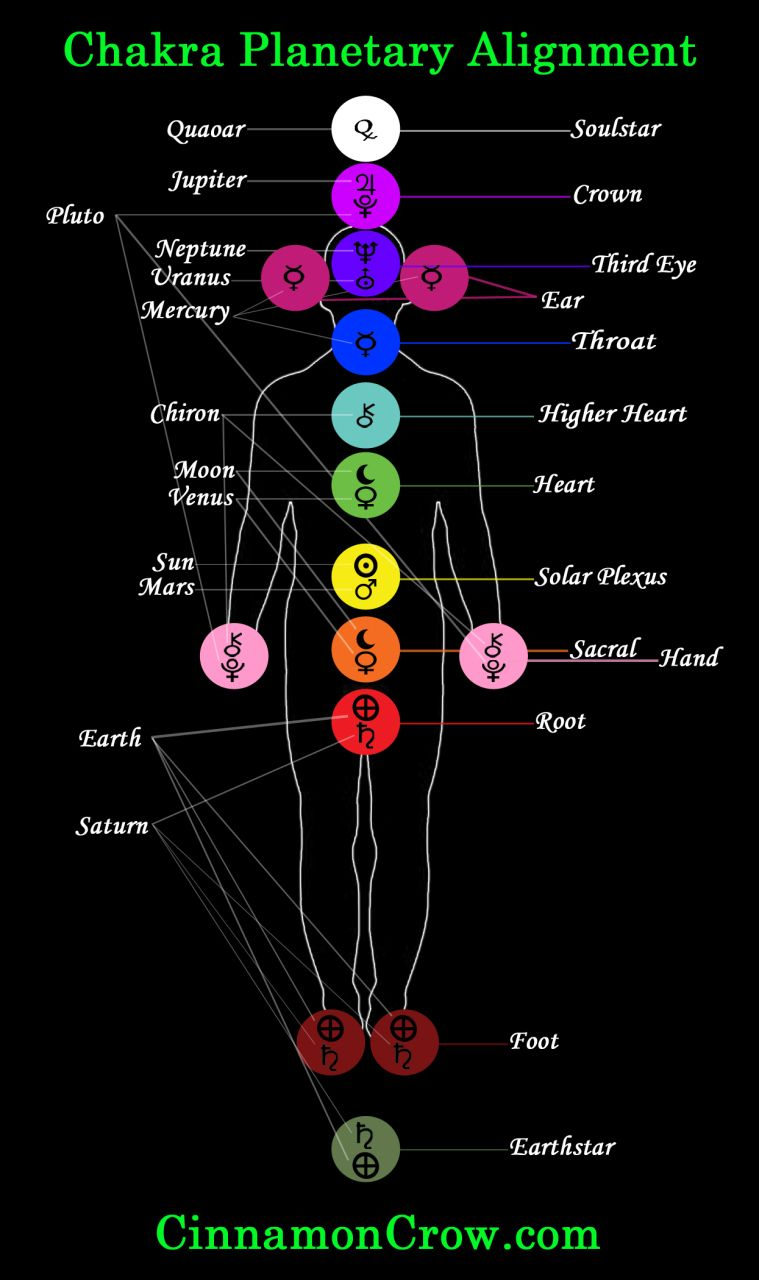 small resolution of chakras chakra planetary alignment diagram chakras chakra chakrasandplanets