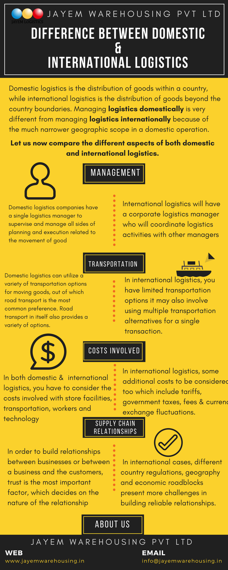 Difference Between Domestic And International : difference, between, domestic, international, Difference, Between, Domestic, International, #Logistics,Infographic, Image, Supplychain, Management, Logistics,, Infographic,, Supply, Chain