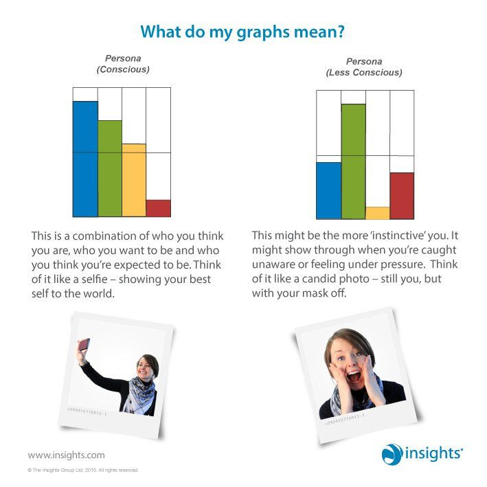 Those pesky graphs… what might they mean?