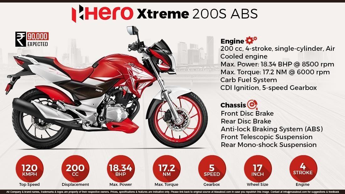 Hero Xtreme 200s Price