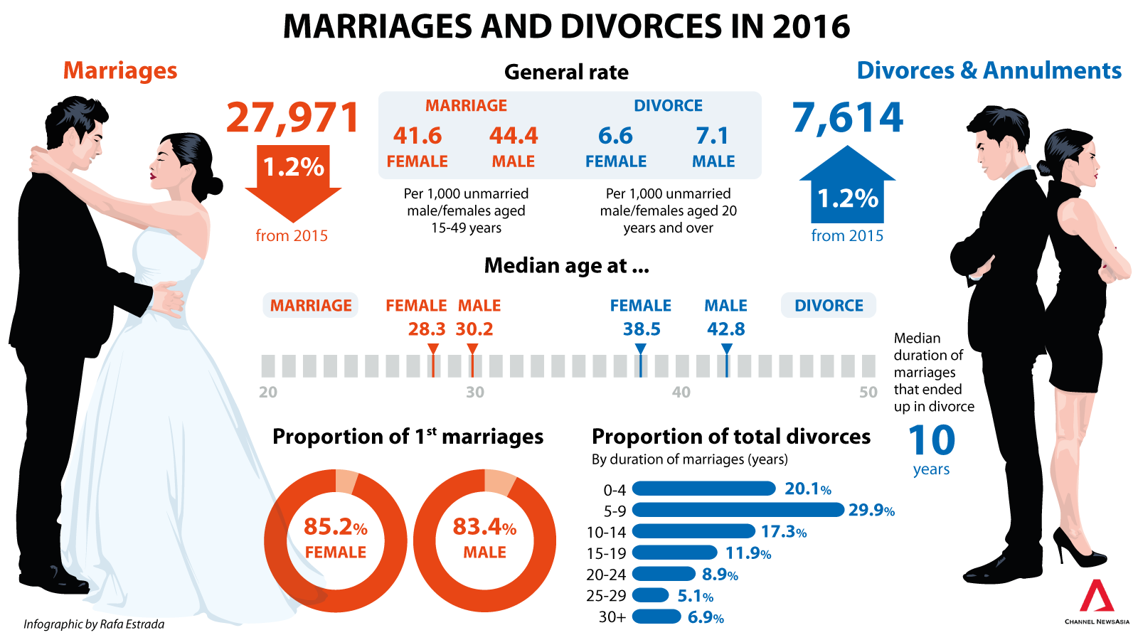 Sex marriage and divorce