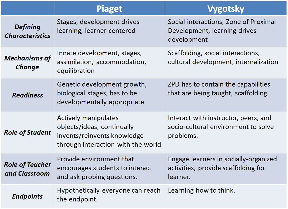 vygotsky cognitive development essay Theories of cognitive development essayspart i: introduce piaget and vygotsky jean piaget (1896-1980): piaget was the first psychologist who made a systematic study of cognitive development (mcleod, saul, 2009).