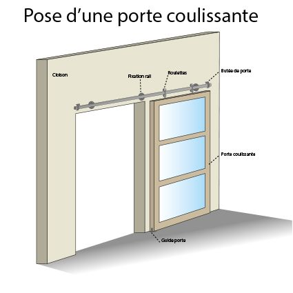 Ver imagen original Muebles Pinterest Doors and House - pose de porte de placard coulissante