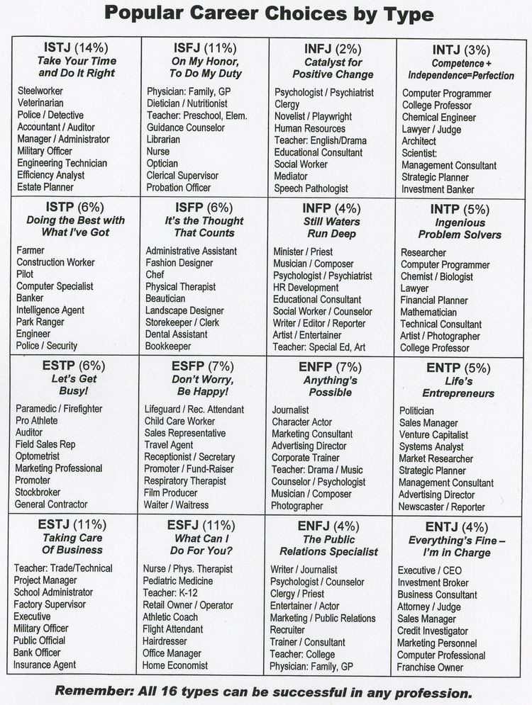 Popular Career Choices By Mbti Type  Myers Brigg Type Indicator