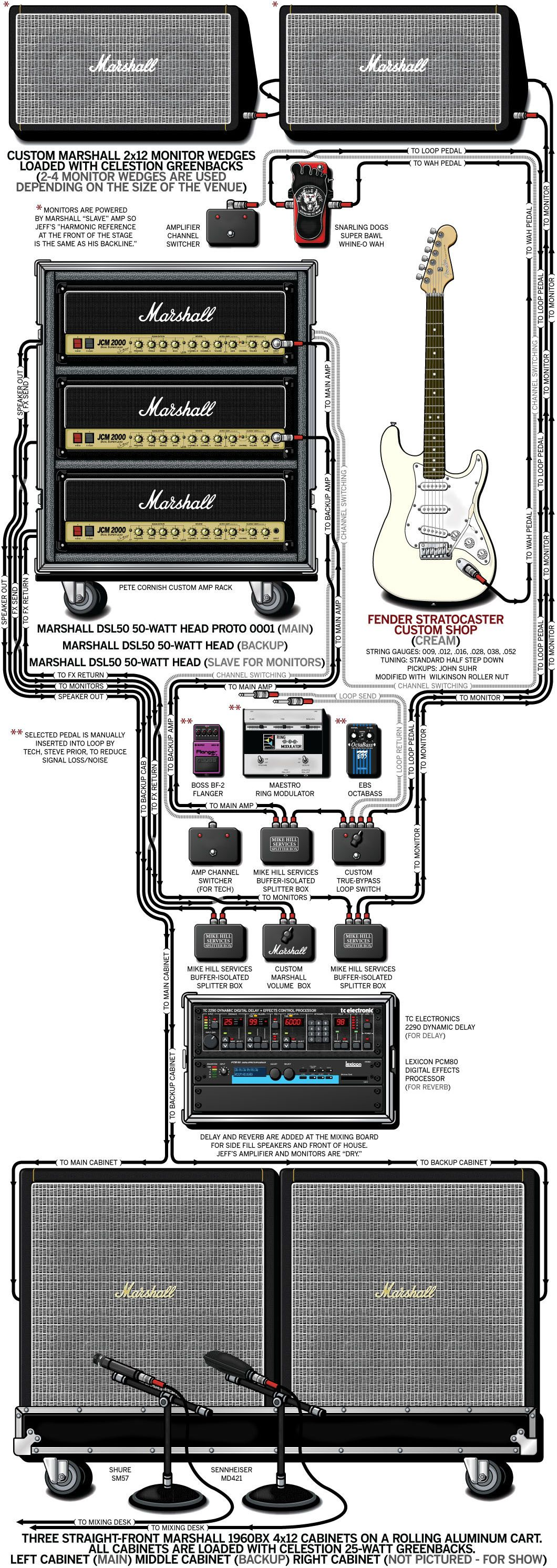 hight resolution of more of a complete rig than a pedalboard and more of a diagram than a picture but it s guitargeek com and this is jeff beck s 2003 rig