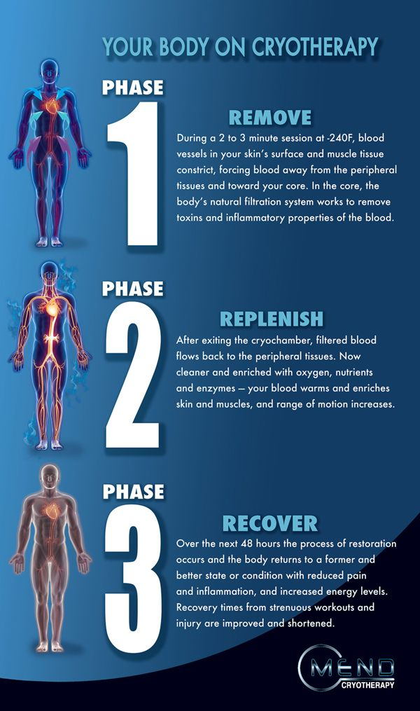 This Is Your Body On Whole Body Cryotherapy Cryotherapy Benefits Cryotherapy Float Therapy