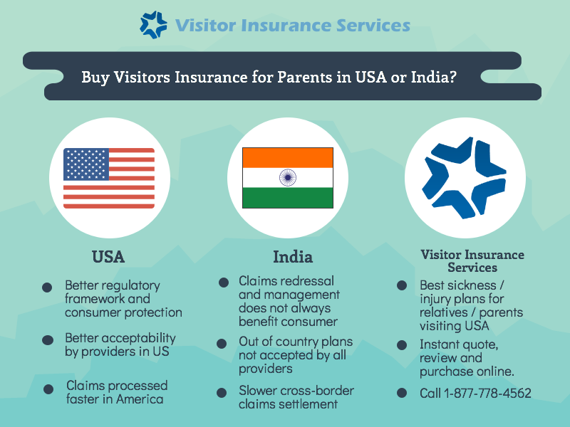 Buy Visitorsinsurance In Usa Or India Purchasing