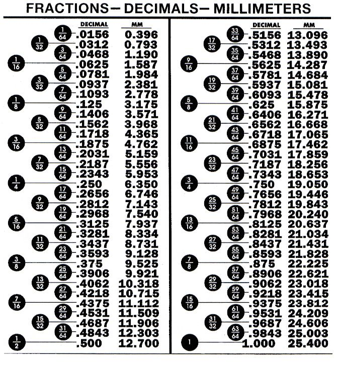 Fractions Decimalsmillimeters Conversion Table  Design Learning