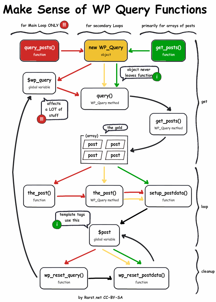 diagrama de flujo para wordpress secuencia de carga | av | Pinterest ...