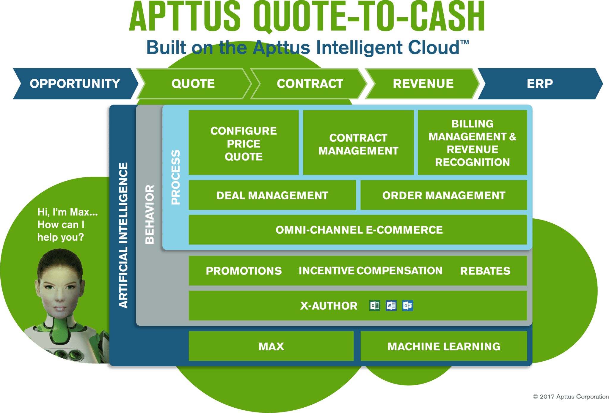 Quote To Cash Quotetocash  Frameworks  Pinterest