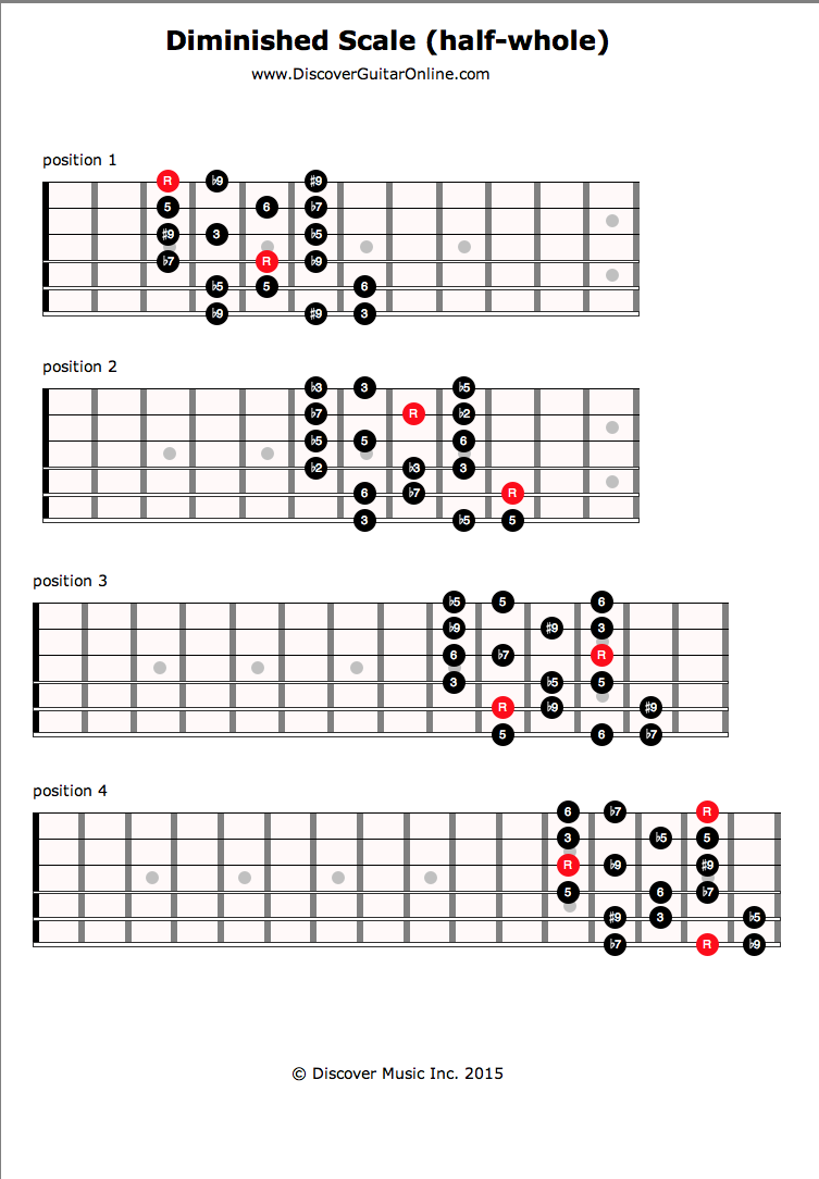 Diminished Scale | Discover Guitar Online, Learn to Play Guitar ...