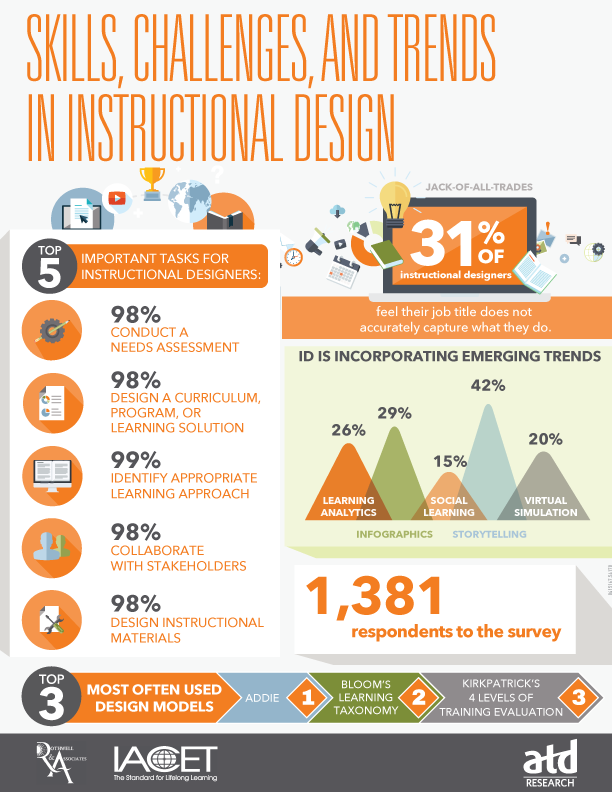 Skills Challenges And Trends In Instructional Design Infographic E Learning Infographics Instructional Design Infographic Curriculum Design Instructional Design