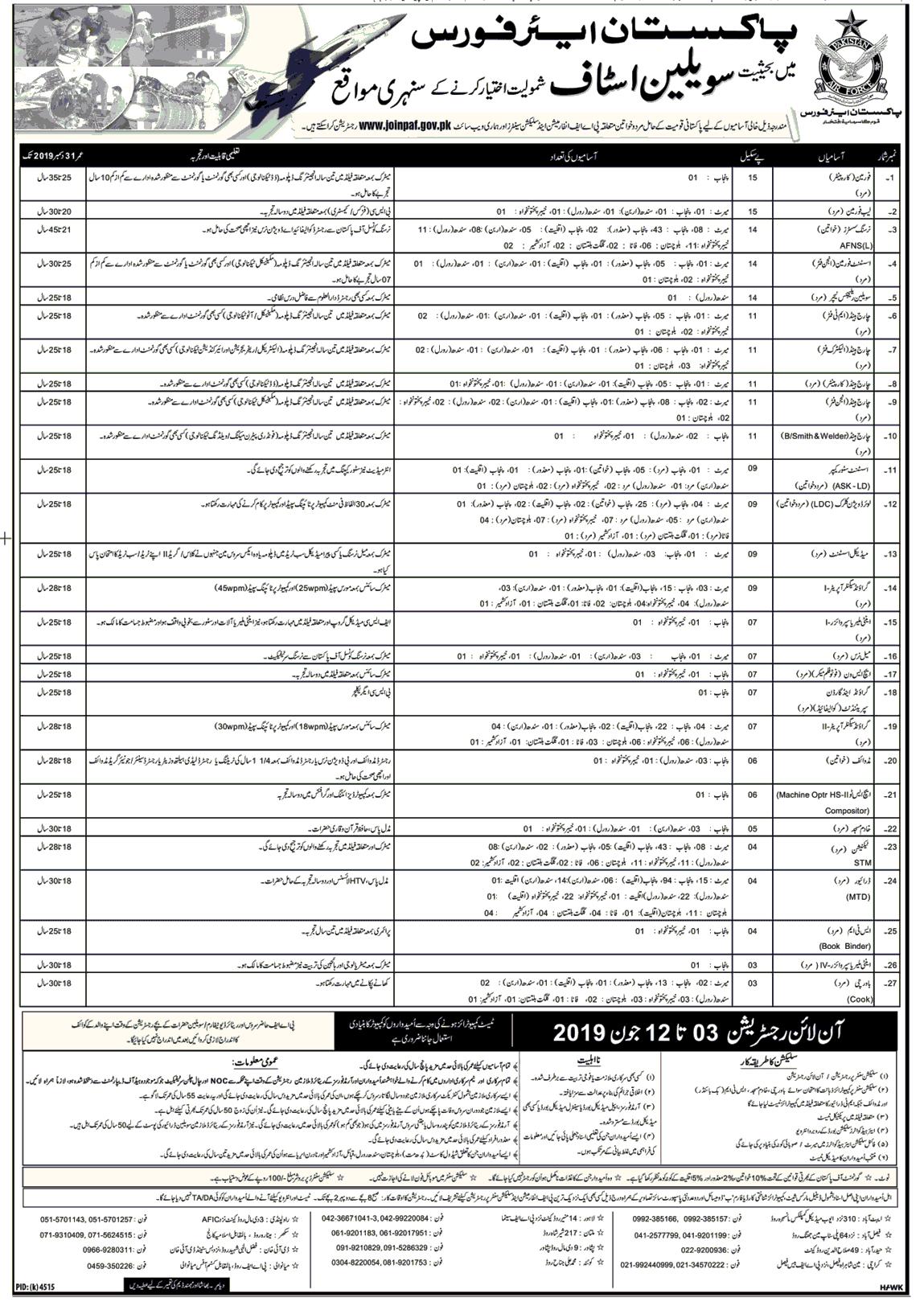 Join Pak Air Force as Civilian Jobs 2019 Airforce Jobs