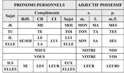 Tableau Pronoms Personnels Adjectif Possessifs Pronom Personnel Grammaire Francaise Apprendre Le Francais