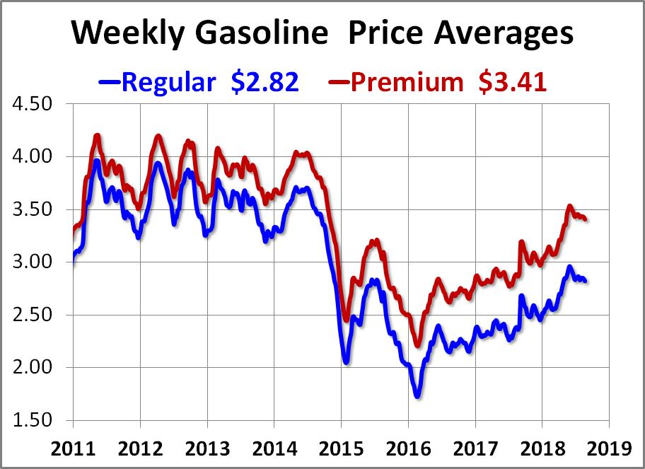 Weekly Gasoline Price Update Regular and Premium Down 2