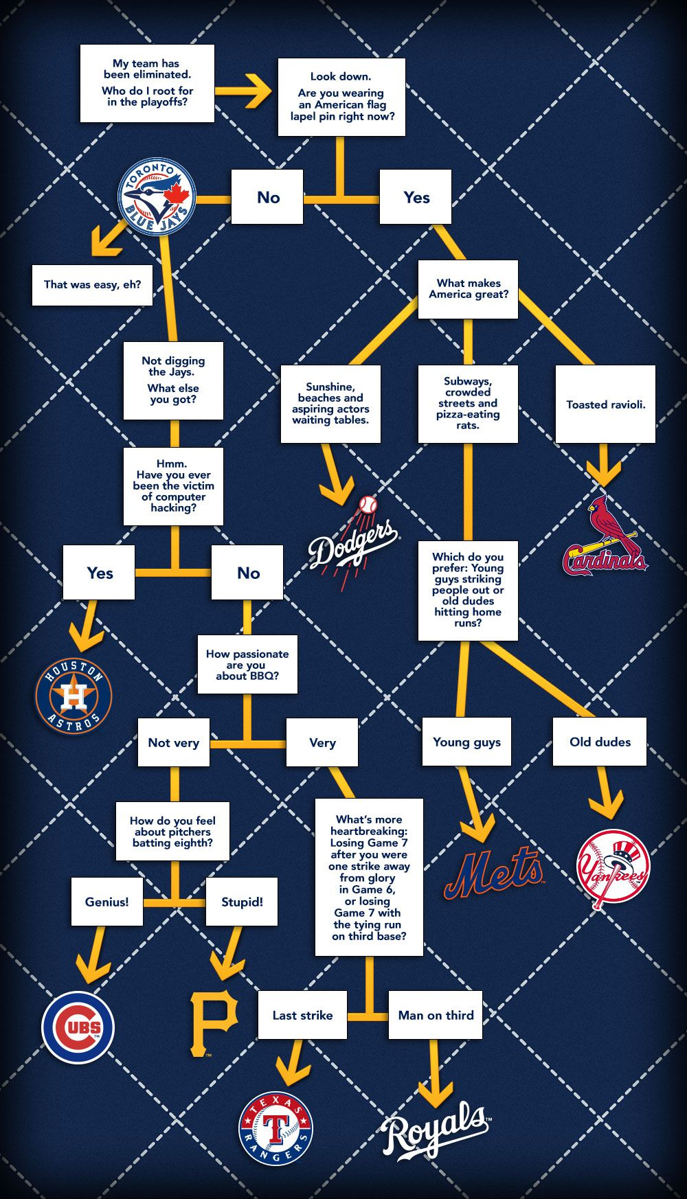 Flowchart Who Should You Root For In The Mlb Playoffs Flow Chart Mlb Teams American Flag Lapel Pin