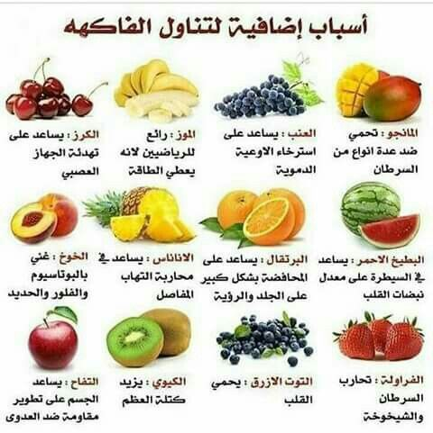 Pin By Bdoor Yousef On معلومات Fruit Benefits Nutrition Healthy School Snacks