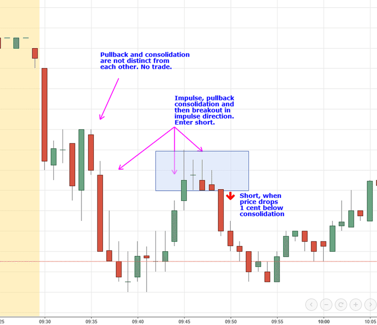 Gdxj Quote 5 Consistent Day Trading Setups With Charts  Trading  Pinterest