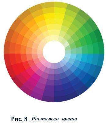 цветовой круг иттена фото