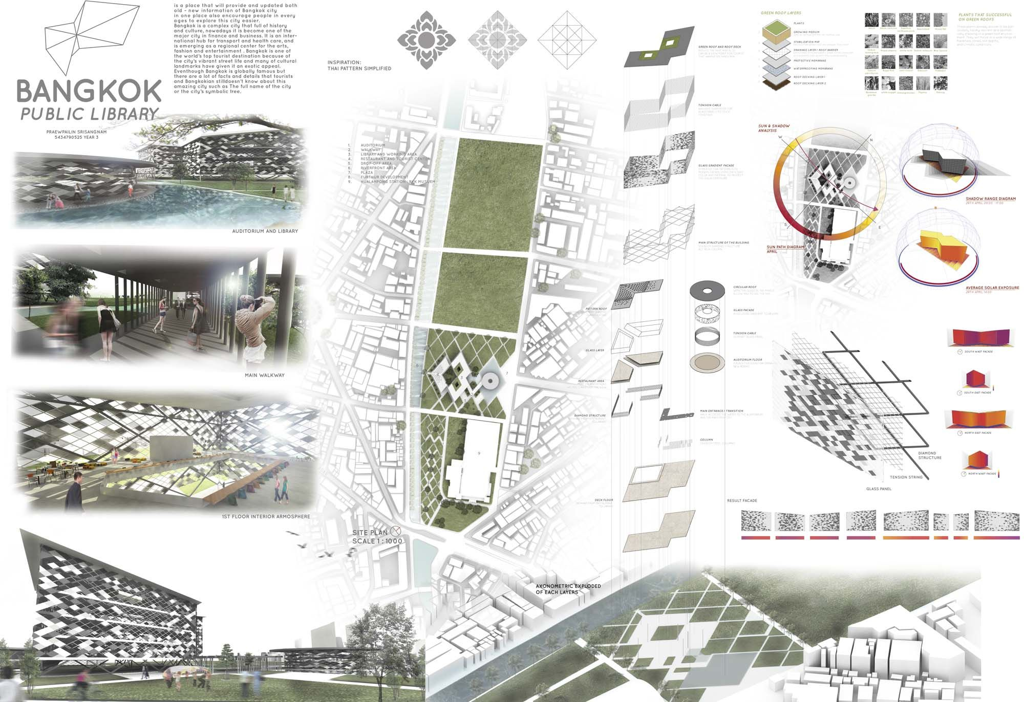 Now praewpailin srisangnam 5434790525 over all - Sheffield school of interior design ...