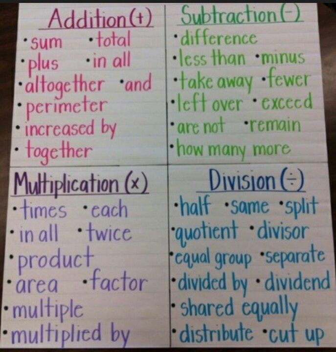 fact family anchor chart | Math Facts on anchor chart | Math and ...