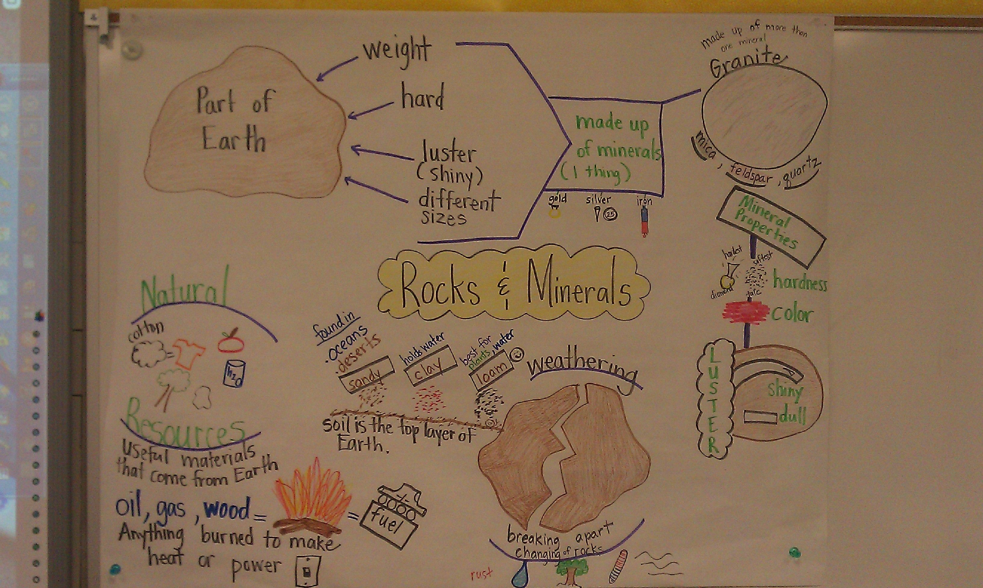 Rocks Amp Minerals 2nd Grade
