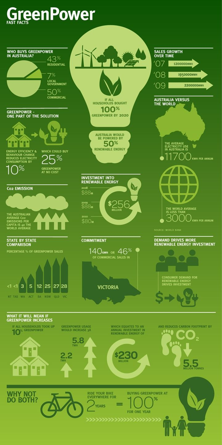 Green Power Infographics Green Marketing Green