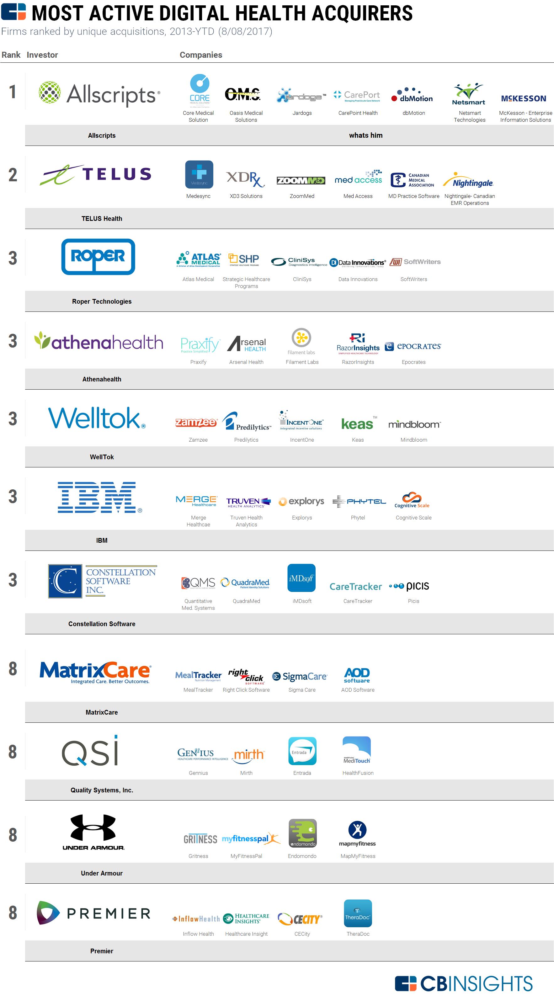 Top Saas Companies