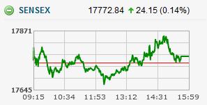 Sensex Chart Stock Market Bse Sensex