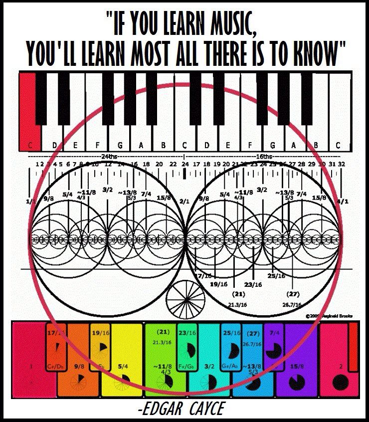 Music And Mathematics Go Hand In Hand Fractal Geometry Music Basics Geometry