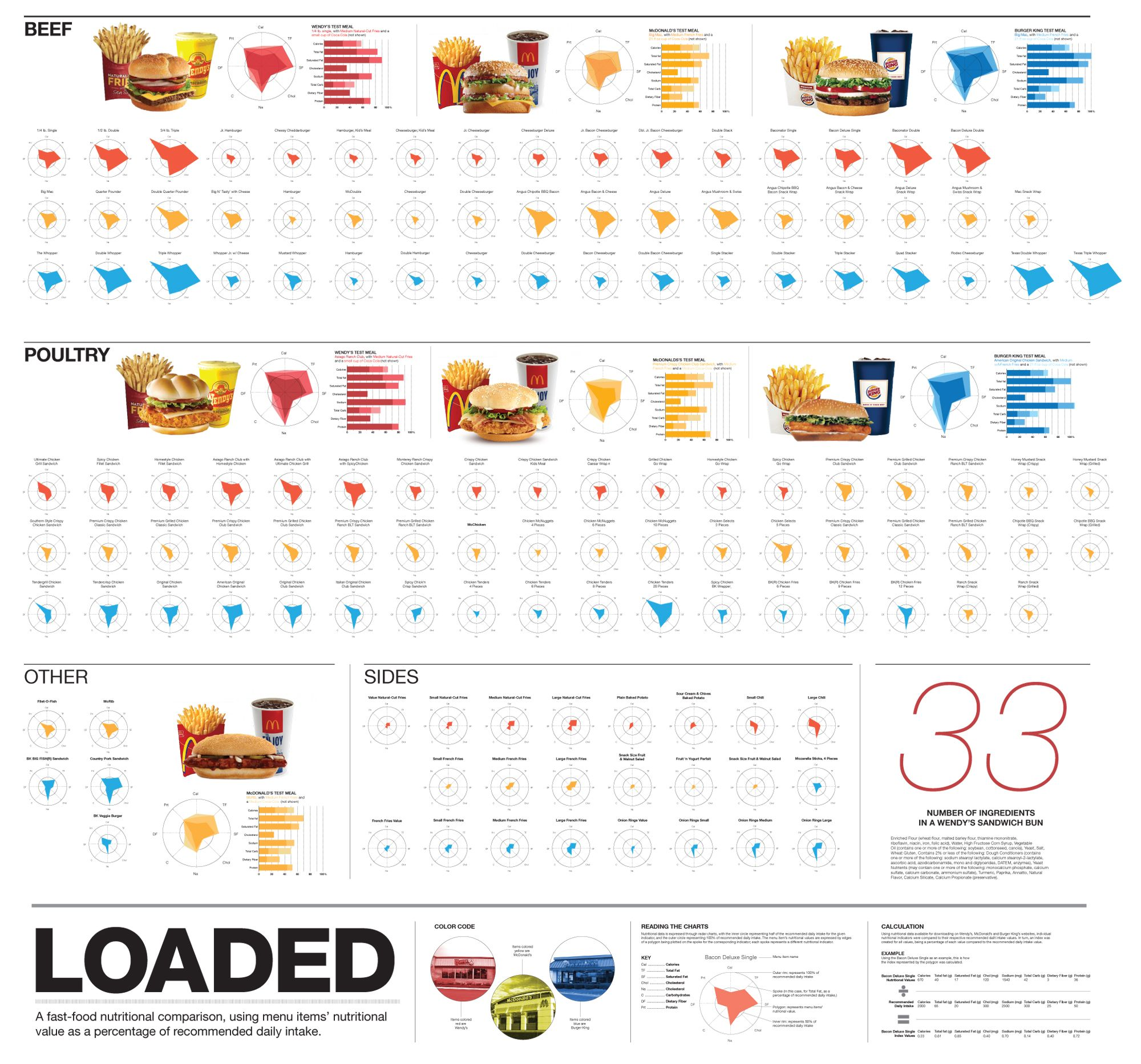 A Comparison Of Nutritional Metrics In Menu Items From