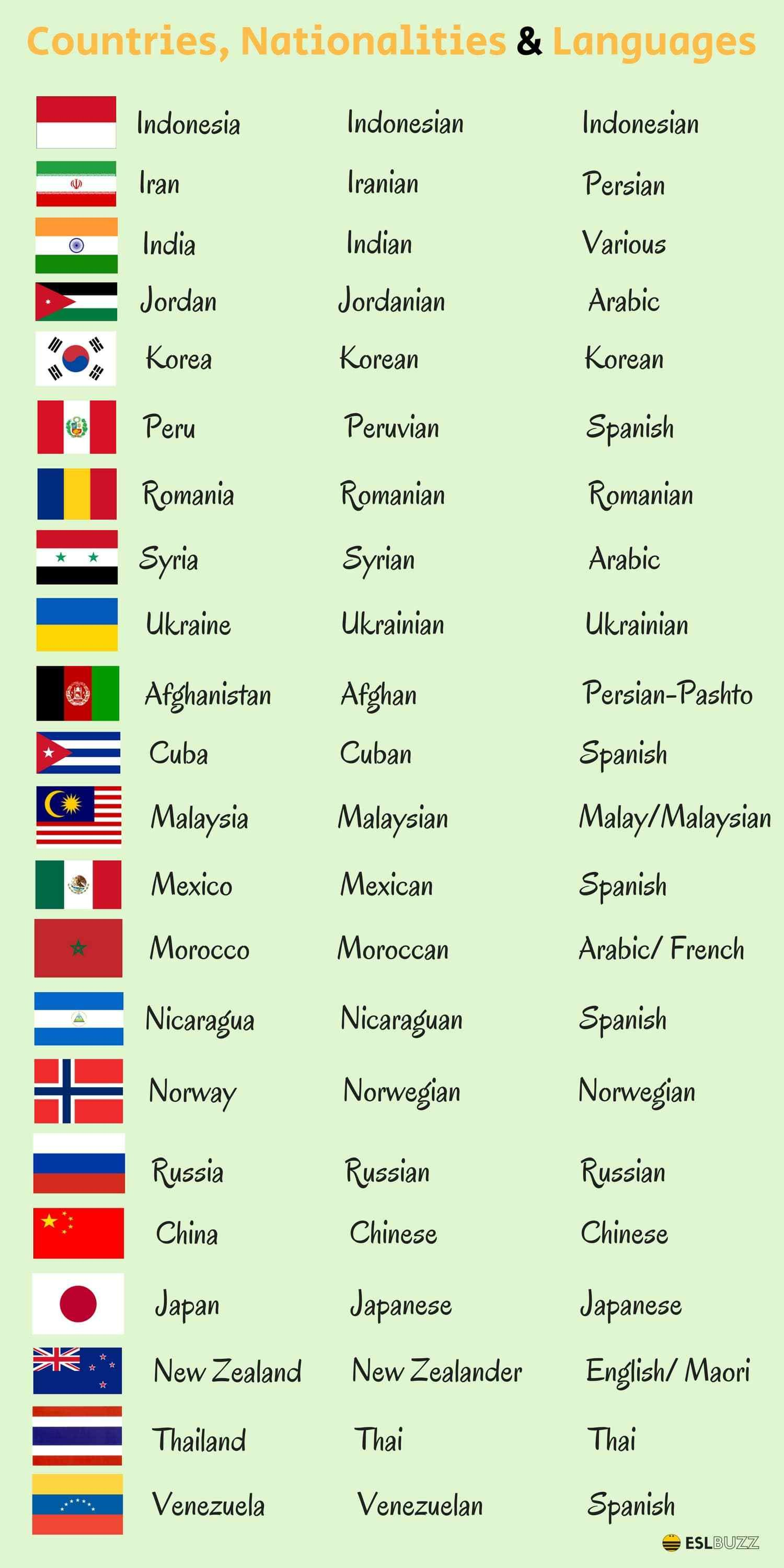Countries, Nationalities and Languages in English