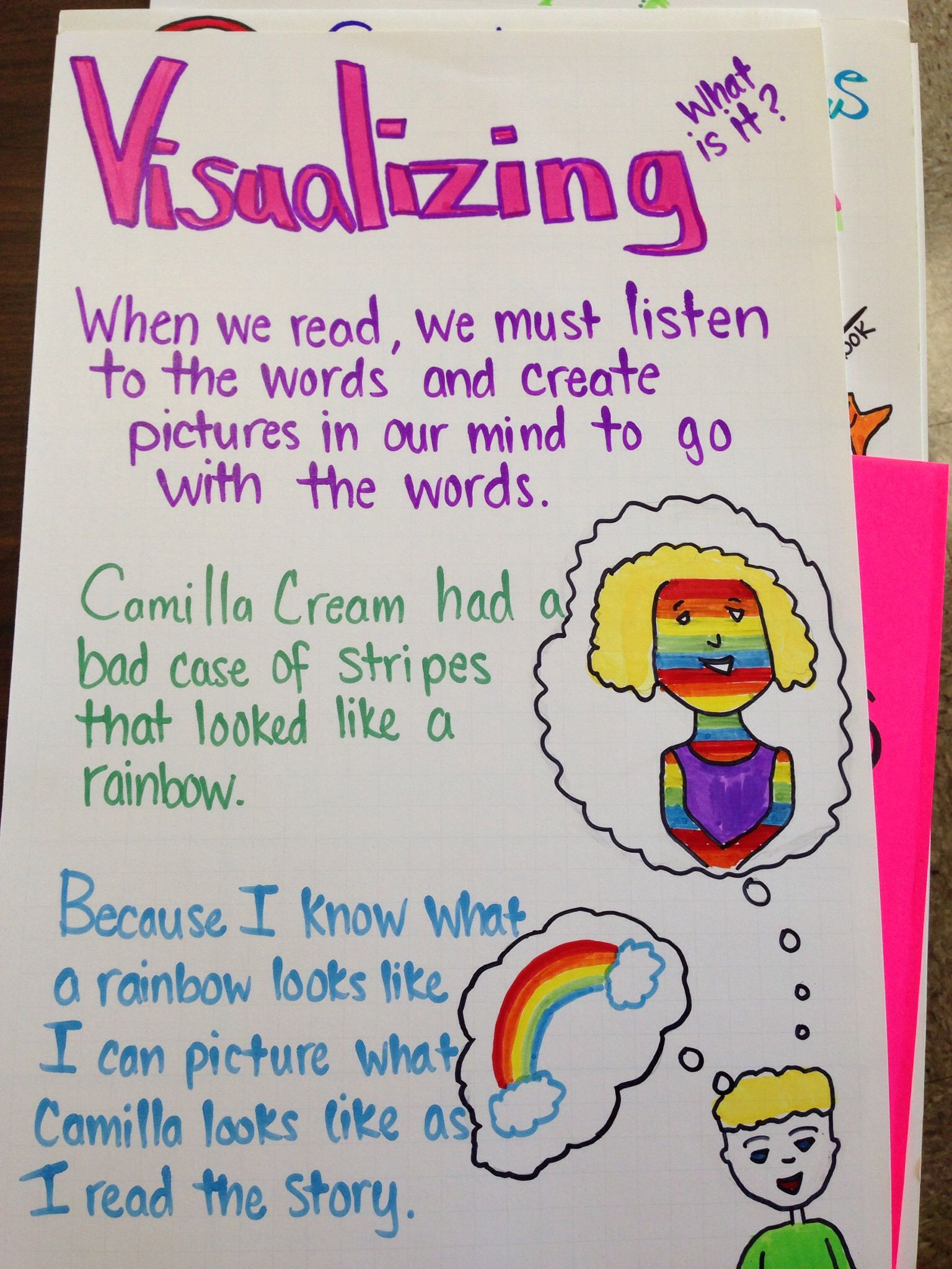 Visualizing Anchor Chart
