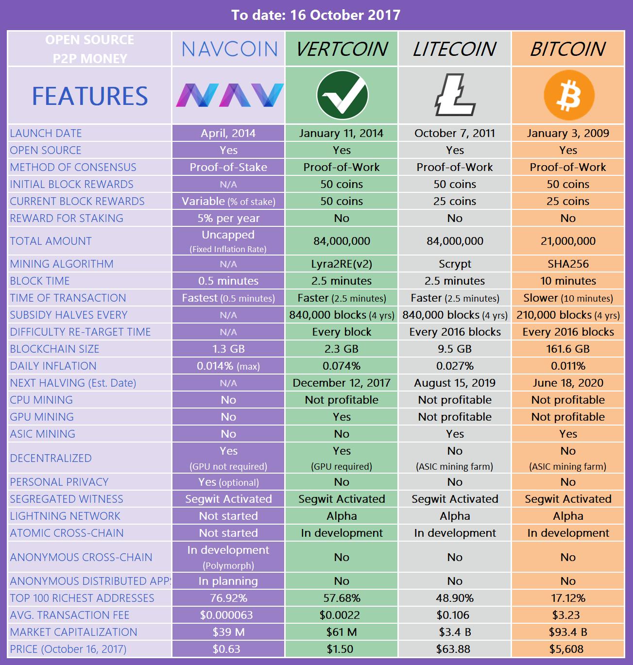 Abclinuxu bitcoin values