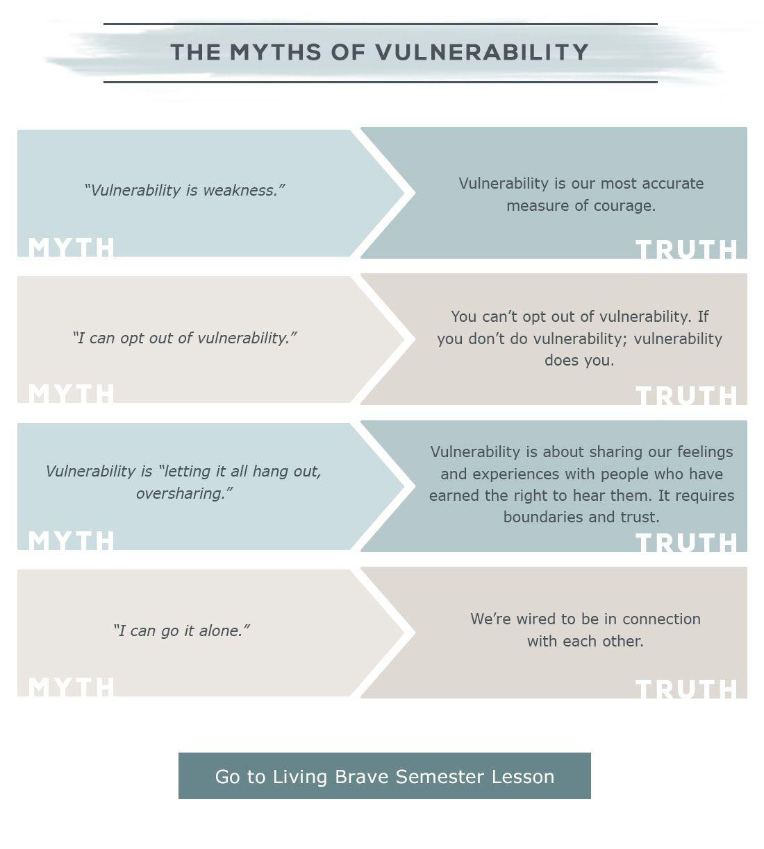 Myths Of Vulnerability