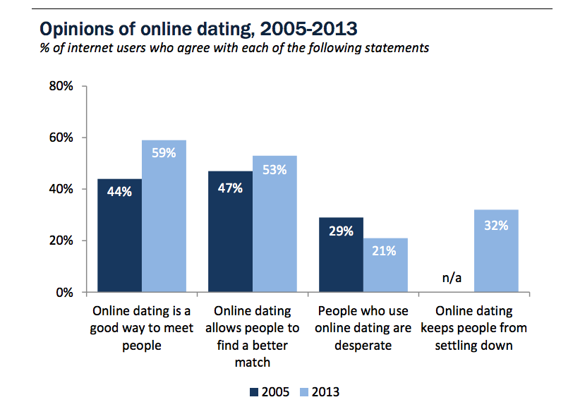 Dating trends statistics