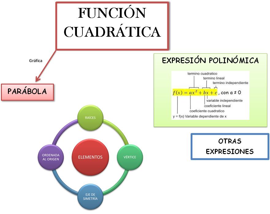 TOUCH esta imagen: Aplicaciones de la Funcion Cuadratica.wmv ...