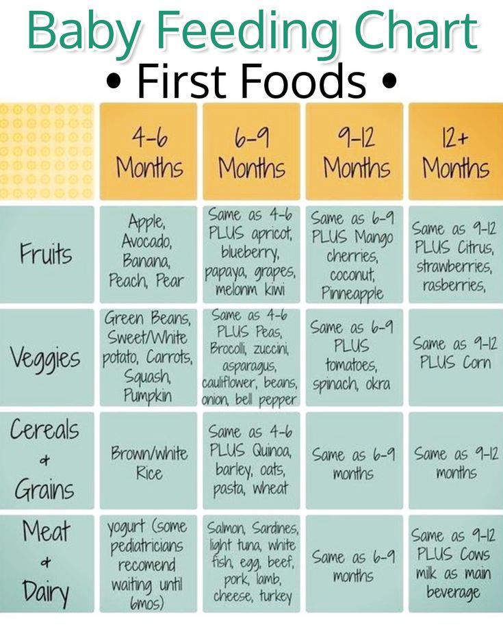 Baby Feeding Chart for First Baby Foods Helpful Chart for baby\u0027s - baby feeding chart